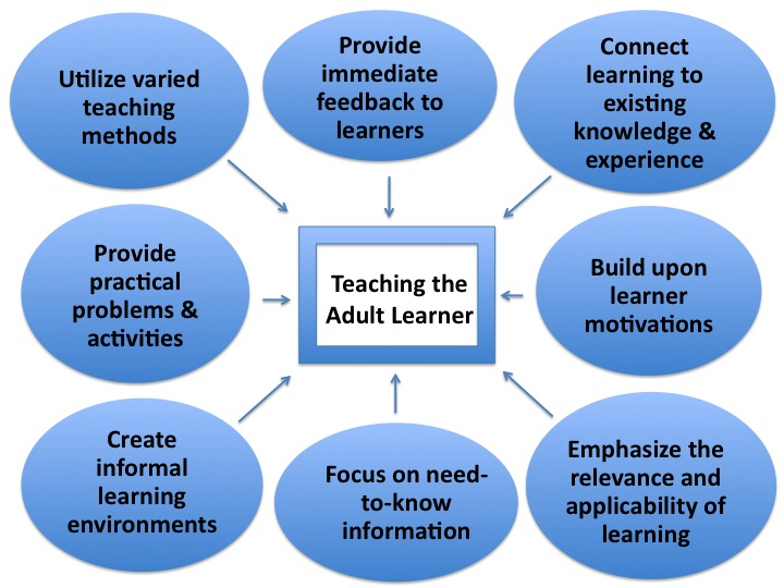 "Concept map of adult learning principles centered on ""Teaching the Adult Learner"""